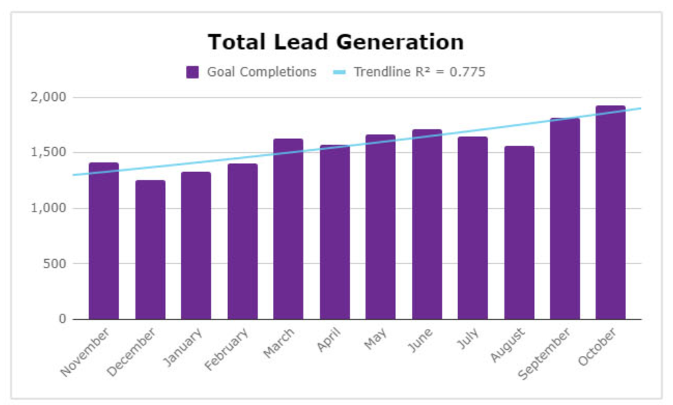 How Our Client's Organic Qualified Leads Skyrocketed By 93%